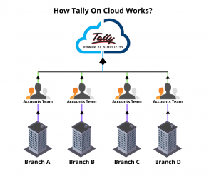 Tally On Cloud Operation